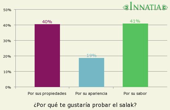 Gráfico de la encuesta: ¿Por qué te gustaría probar el salak?