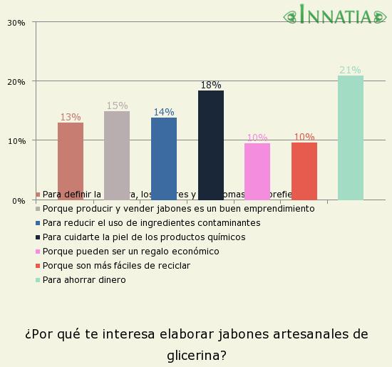 Gráfico de la encuesta: ¿Por qué te interesa elaborar jabones artesanales de glicerina?