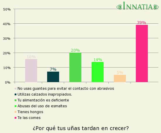 Gráfico de la encuesta: ¿Por qué tus uñas tardan en crecer?