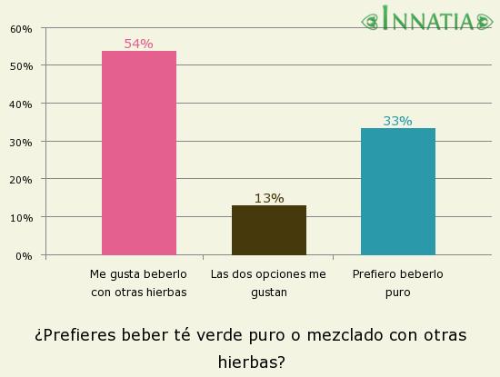 Gráfico de la encuesta: ¿Prefieres beber té verde puro o mezclado con otras hierbas?
