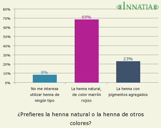 Gráfico de la encuesta: ¿Prefieres la henna natural o la henna de otros colores?