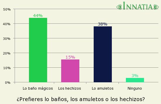 Gráfico de la encuesta: ¿Prefieres lo baños, los amuletos o los hechizos?