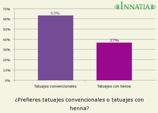 Gráfico de la encuesta: ¿Prefieres tatuajes convencionales o tatuajes con henna?