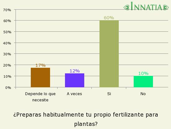 c868ad971435 Gráfico de la encuesta  ¿Preparas habitualmente tu propio fertilizante para  plantas