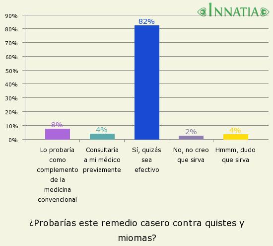 Gráfico de la encuesta: ¿Probarías este remedio casero contra quistes y miomas?