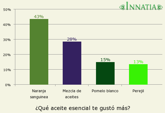 Gráfico de la encuesta: ¿Qué aceite esencial te gustó más?