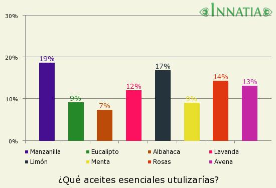 Gráfico de la encuesta: ¿Qué aceites esenciales utulizarías?