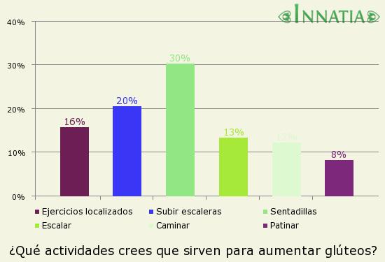 Gráfico de la encuesta: ¿Qué actividades crees que sirven para aumentar glúteos?