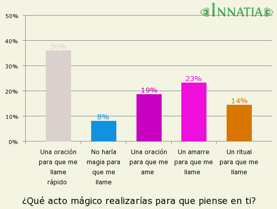 Gráfico de la encuesta: ¿Qué acto mágico realizarías para que piense en ti?