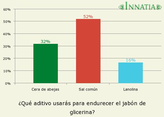 Gráfico de la encuesta: ¿Qué aditivo usarás para endurecer el jabón de glicerina?