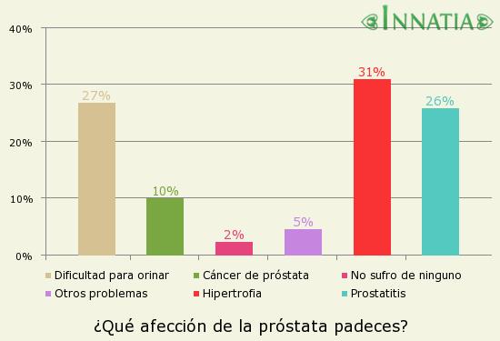 Gráfico de la encuesta: ¿Qué afección de la próstata padeces?