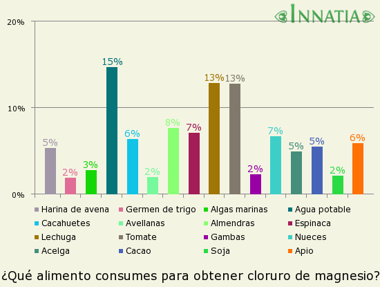 Gráfico de la encuesta: ¿Qué alimento consumes para obtener cloruro de magnesio?