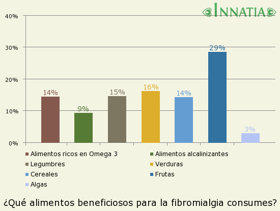 Gráfico de la encuesta: ¿Qué alimentos beneficiosos para la fibromialgia consumes?
