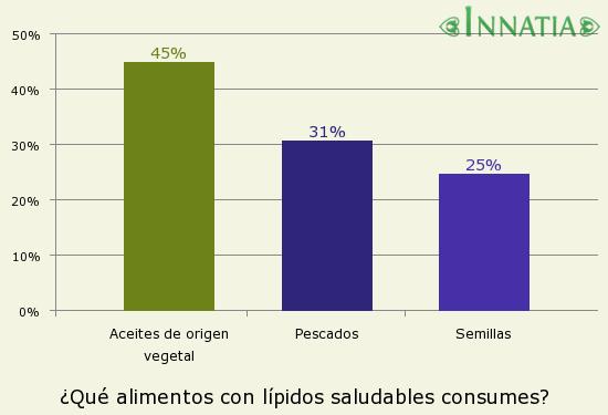 Gráfico de la encuesta: ¿Qué alimentos con lípidos saludables consumes?