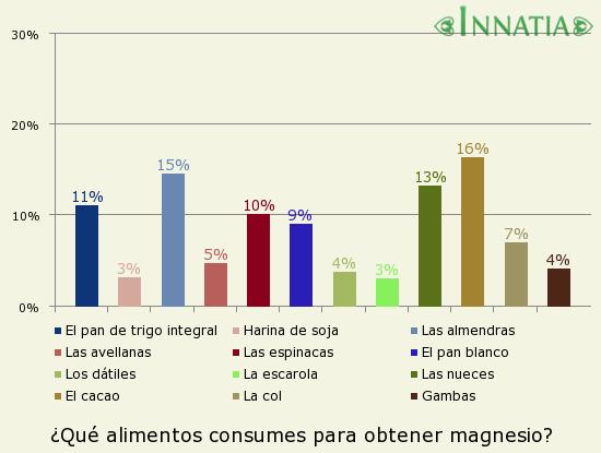 Gráfico de la encuesta: ¿Qué alimentos consumes para obtener magnesio?