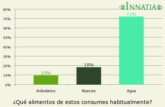 Gráfico de la encuesta: ¿Qué alimentos de estos consumes habitualmente?