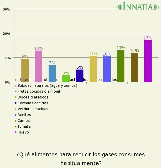 Gráfico de la encuesta: ¿Qué alimentos para reducir los gases consumes habitualmente?