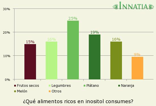 Gráfico de la encuesta: ¿Qué alimentos ricos en inositol consumes?