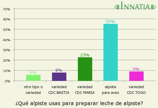 Gráfico de la encuesta: ¿Qué alpiste usas para preparar leche de alpiste?