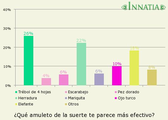 Gráfico de la encuesta: ¿Qué amuleto de la suerte te parece más efectivo?