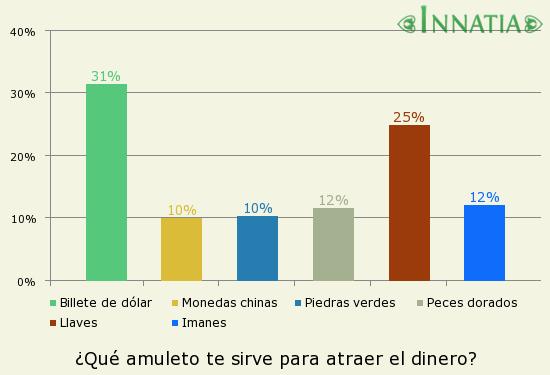 Gráfico de la encuesta: ¿Qué amuleto te sirve para atraer el dinero?