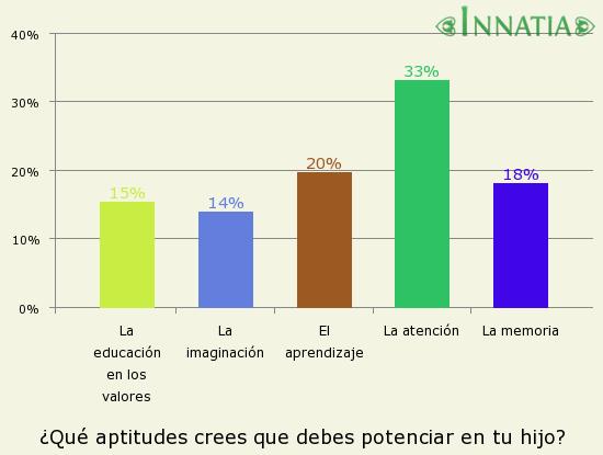Gráfico de la encuesta: ¿Qué aptitudes crees que debes potenciar en tu hijo?