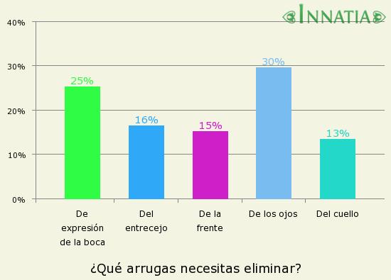Gráfico de la encuesta: ¿Qué arrugas necesitas eliminar?