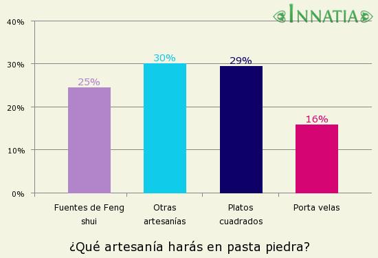 Gráfico de la encuesta: ¿Qué artesanía harás en pasta piedra?