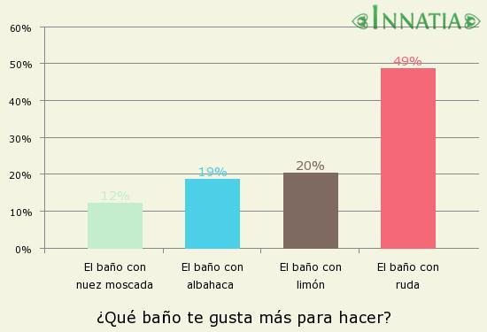 Gráfico de la encuesta: ¿Qué baño te gusta más para hacer?