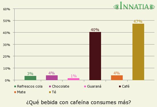 Gráfico de la encuesta: ¿Qué bebida con cafeína consumes más?