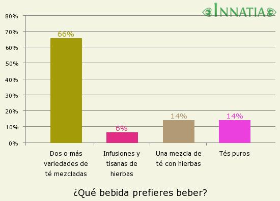 Gráfico de la encuesta: ¿Qué bebida prefieres beber?