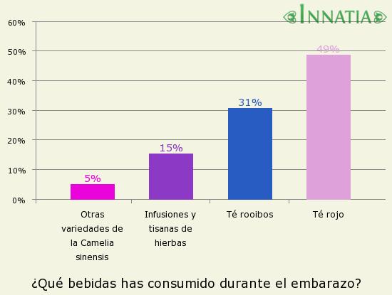 Gráfico de la encuesta: ¿Qué bebidas has consumido durante el embarazo?