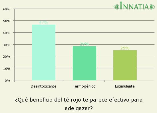 Gráfico de la encuesta: ¿Qué beneficio del té rojo te parece efectivo para adelgazar?