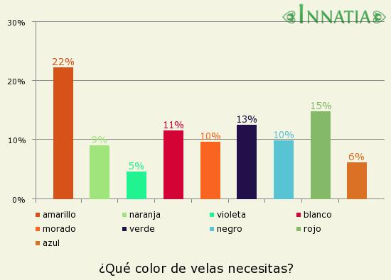 Gráfico de la encuesta: ¿Qué color de velas necesitas?
