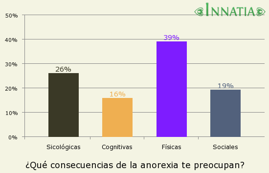 Gráfico de la encuesta: ¿Qué consecuencias de la anorexia te preocupan?