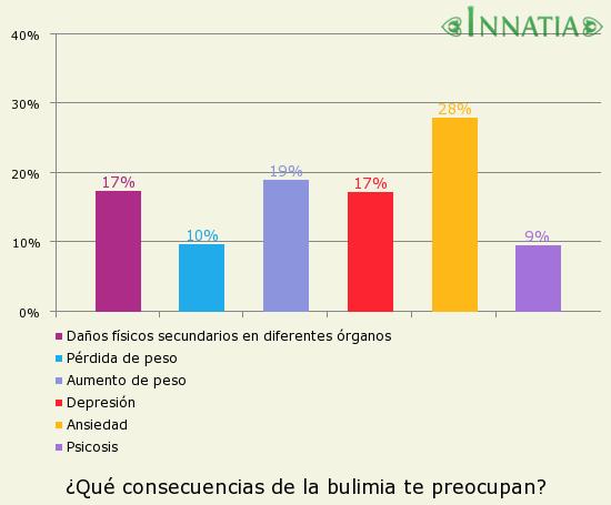 Gráfico de la encuesta: ¿Qué consecuencias de la bulimia te preocupan?