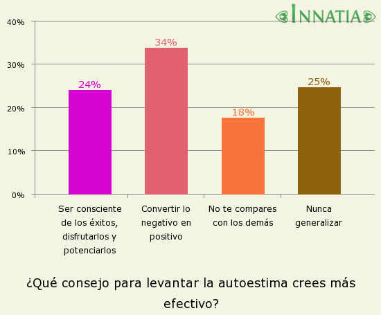 Gráfico de la encuesta: ¿Qué consejo para levantar la autoestima crees más efectivo?