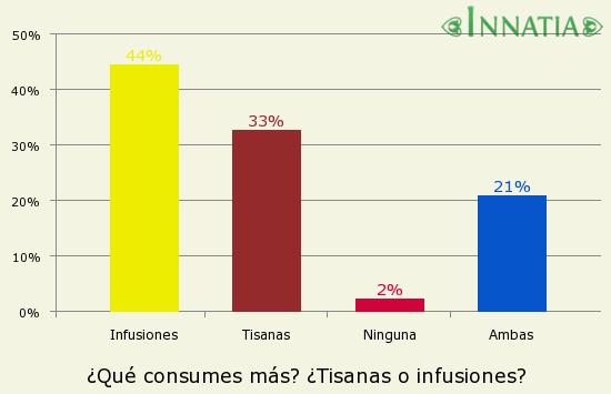 Gráfico de la encuesta: ¿Qué consumes más? ¿Tisanas o infusiones?