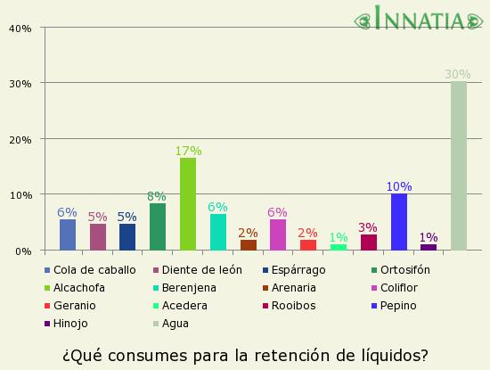 Gráfico de la encuesta: ¿Qué consumes para la retención de líquidos?