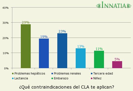 Gráfico de la encuesta: ¿Qué contraindicaciones del CLA te aplican?