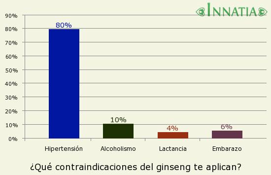 Gráfico de la encuesta: ¿Qué contraindicaciones del ginseng te aplican?