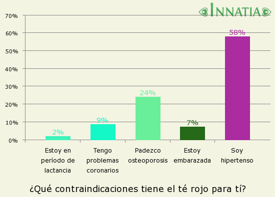 Gráfico de la encuesta: ¿Qué contraindicaciones tiene el té rojo para tí?