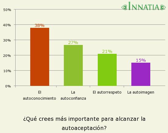 Gráfico de la encuesta: ¿Qué crees más importante para alcanzar la autoaceptación?