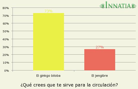 Gráfico de la encuesta: ¿Qué crees que te sirve para la circulación?