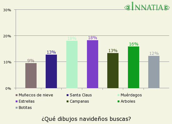 Gráfico de la encuesta: ¿Qué dibujos navideños buscas?