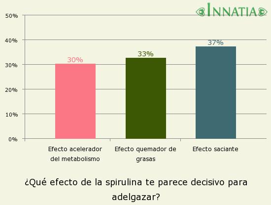 Gráfico de la encuesta: ¿Qué efecto de la spirulina te parece decisivo para adelgazar?