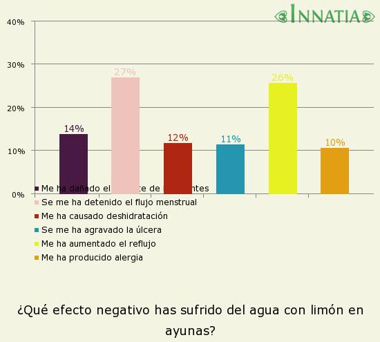 Gráfico de la encuesta: ¿Qué efecto negativo has sufrido del agua con limón en ayunas?