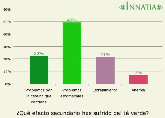 Gráfico de la encuesta: ¿Qué efecto secundario has sufrido del té verde?