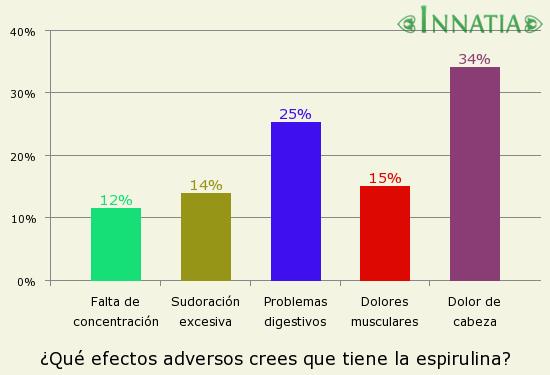 Gráfico de la encuesta: ¿Qué efectos adversos crees que tiene la espirulina?