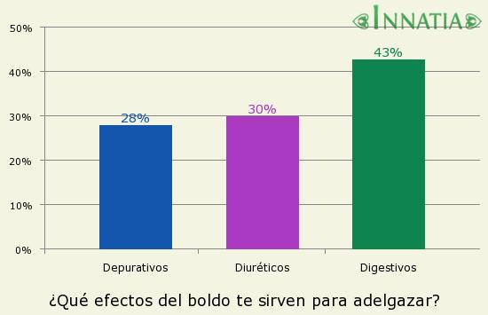 Gráfico de la encuesta: ¿Qué efectos del boldo te sirven para adelgazar?